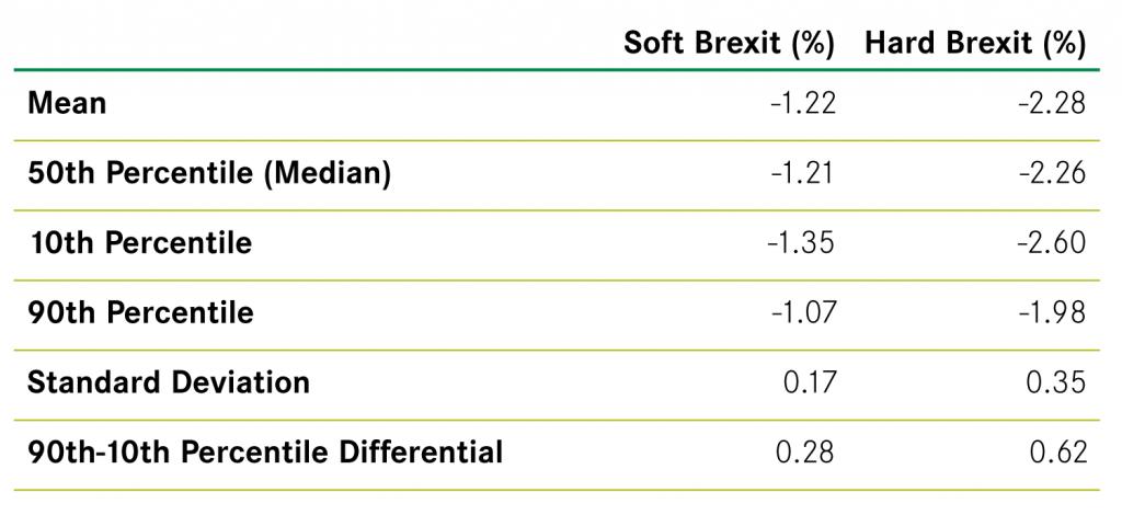 Figure 1 Distribution statistics of GVA impacts of Brexit across cities