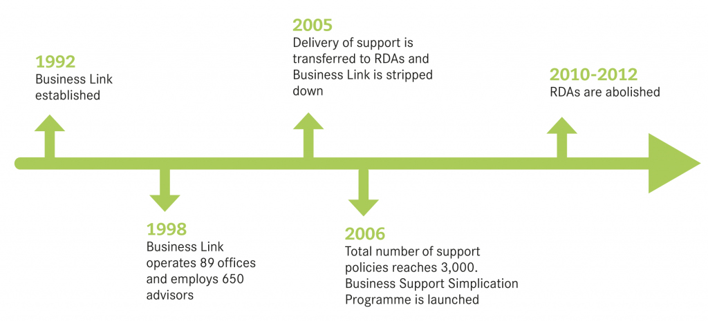 Evolution of business support infrastructure 1992-2012