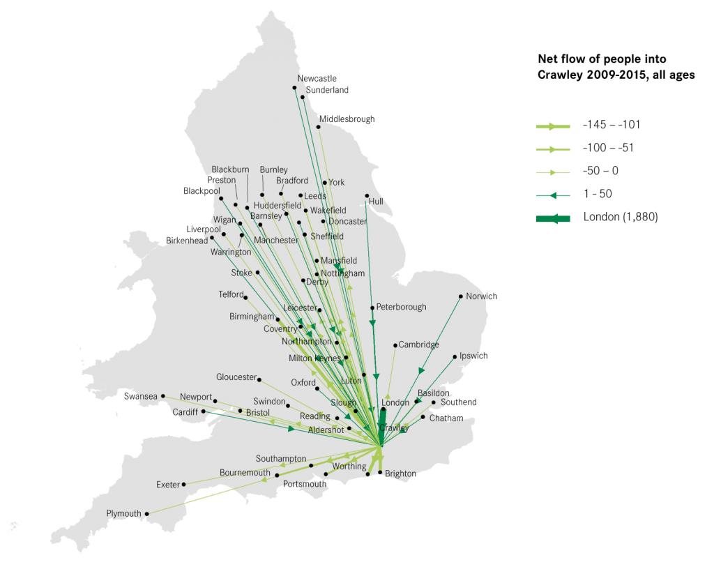 Net flows into Crawley, 2009- 2015