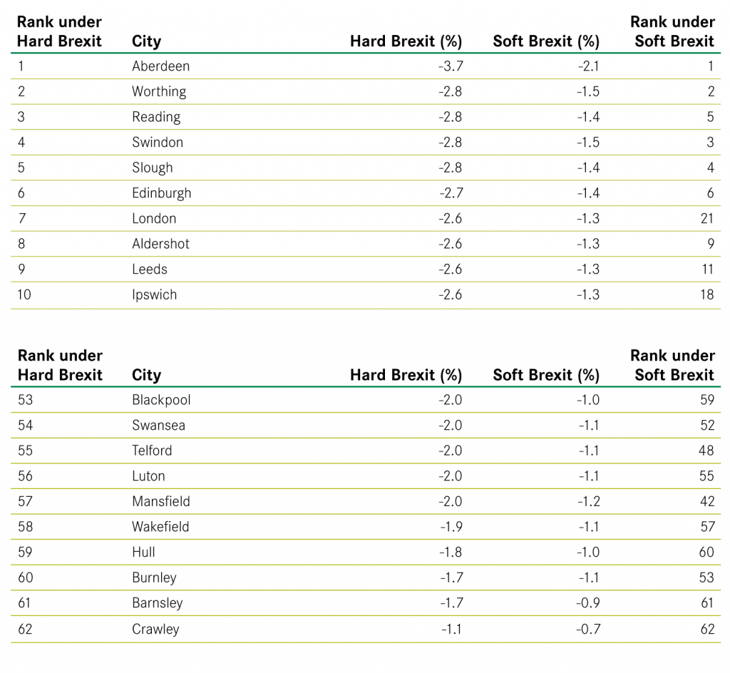 Most and least affected cities (% change in Gross Value Added)