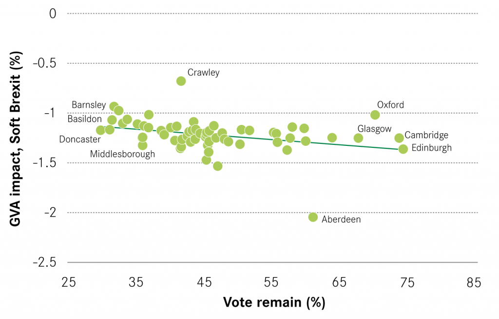 Figure 6: Correlation between predicted impacts and referendum vote - Soft Brexit