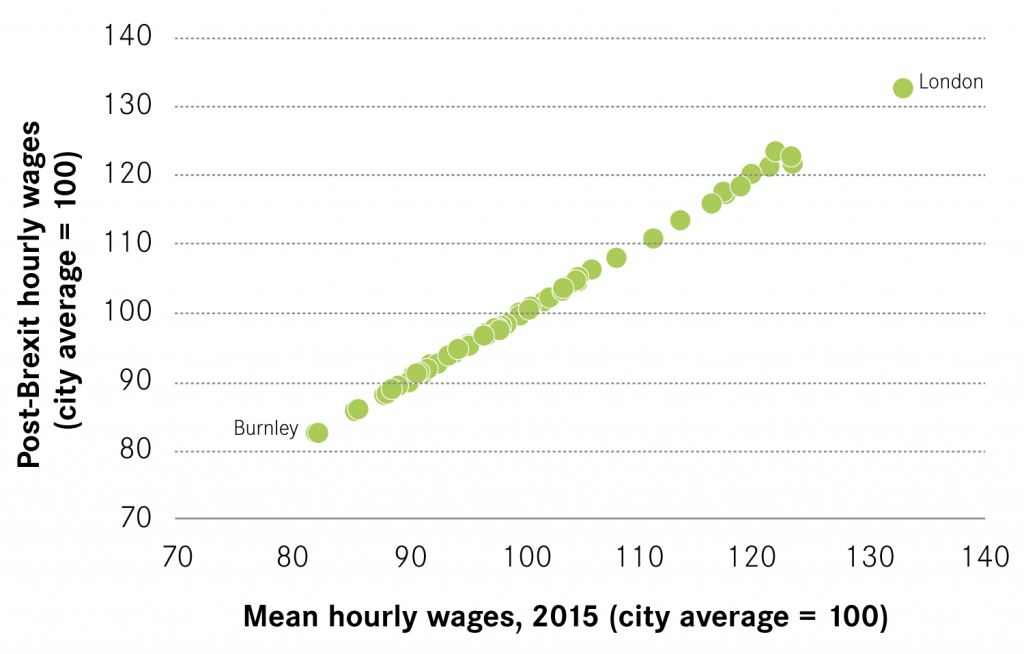 Disparities in 2015 wages and post-Brexit wages (indexed to city average)