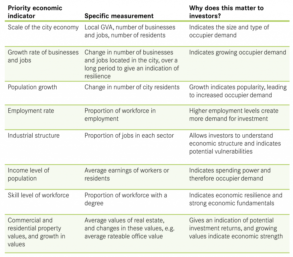 Table 1 Measurements used by investors to assess a city's economy