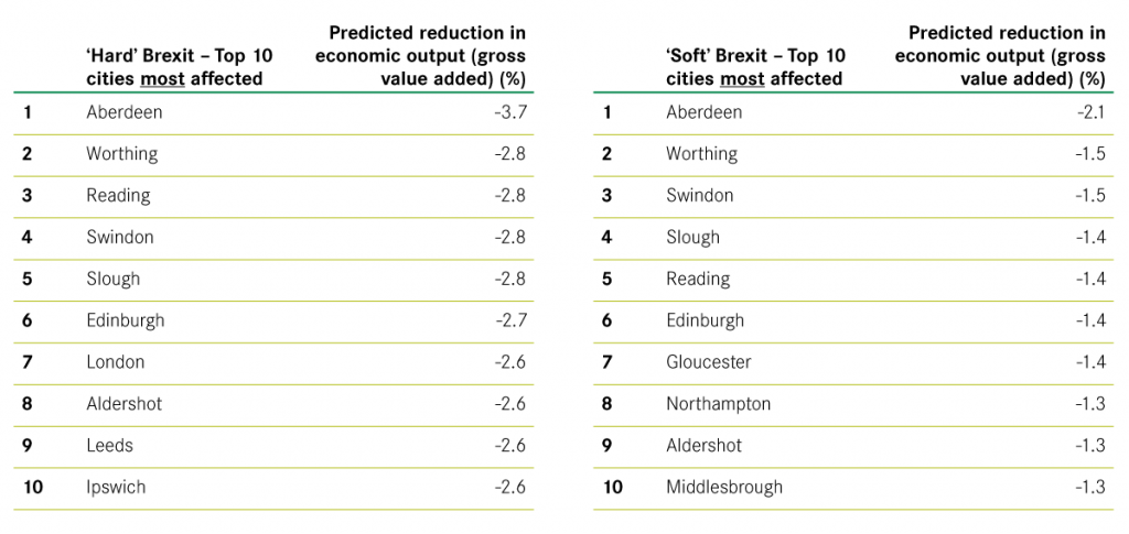 Top 10 cities most affected by a hard and soft Brexit