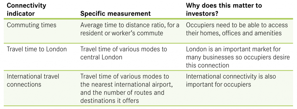 Table 2 Measurements used by investors to assess a city's transport connections
