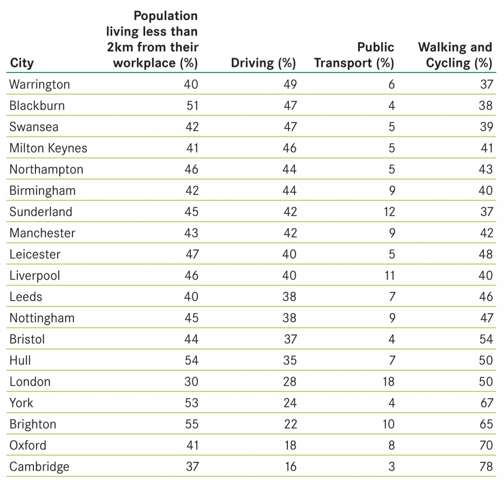 Table showing transport choices of commuters in cities who live 2km from their workplaces