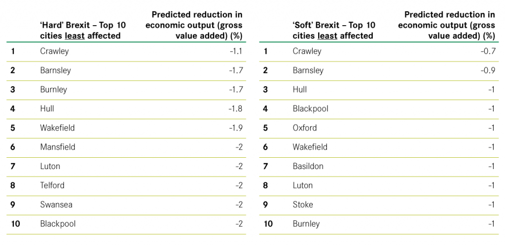 Top 10 cities least affected by a hard and soft Brexit