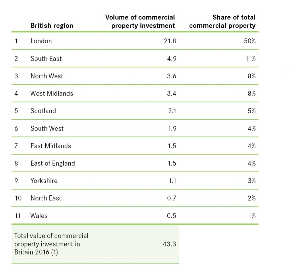 commercial property investment by regions - table