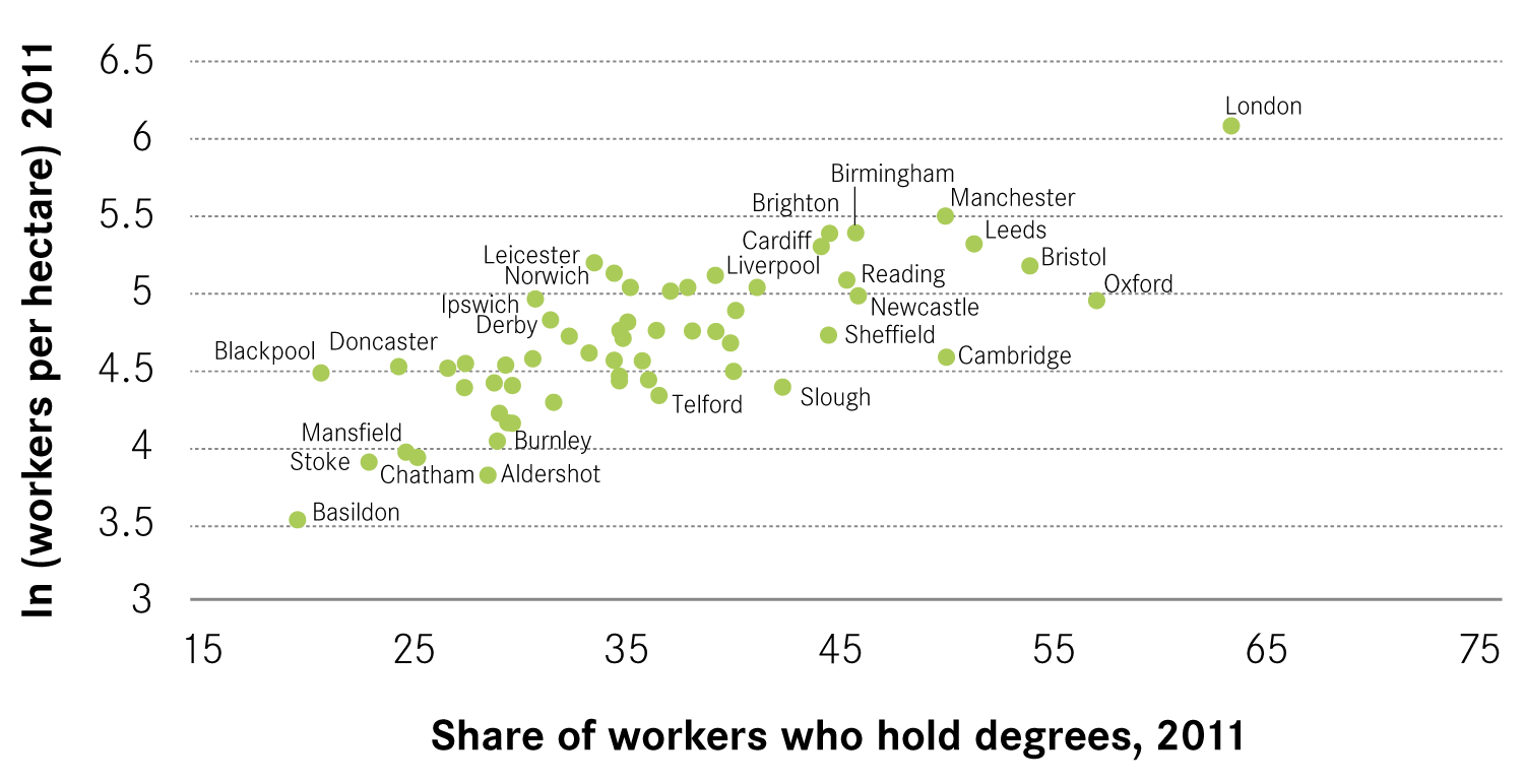 Figure 1 Density And High Skilled Jobs