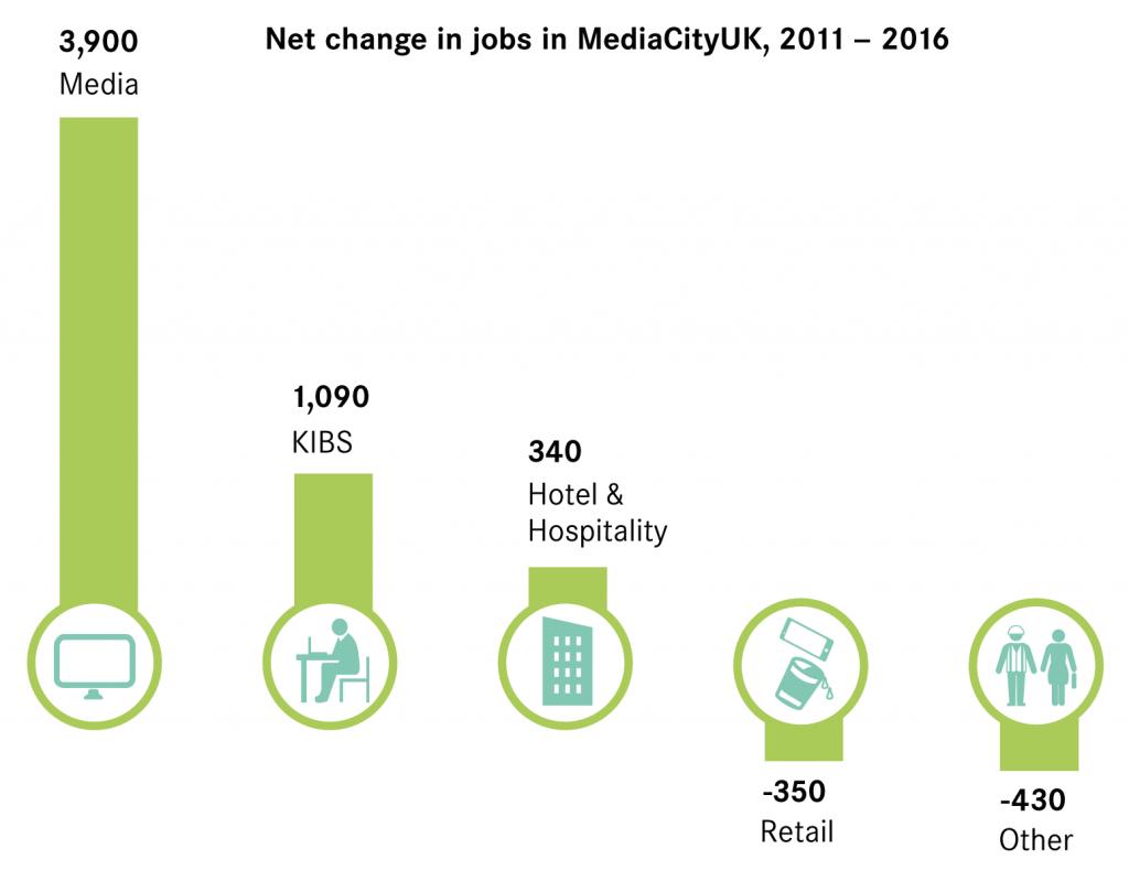 Figure-2 Sectoral growth of jobs in MediaCityUK