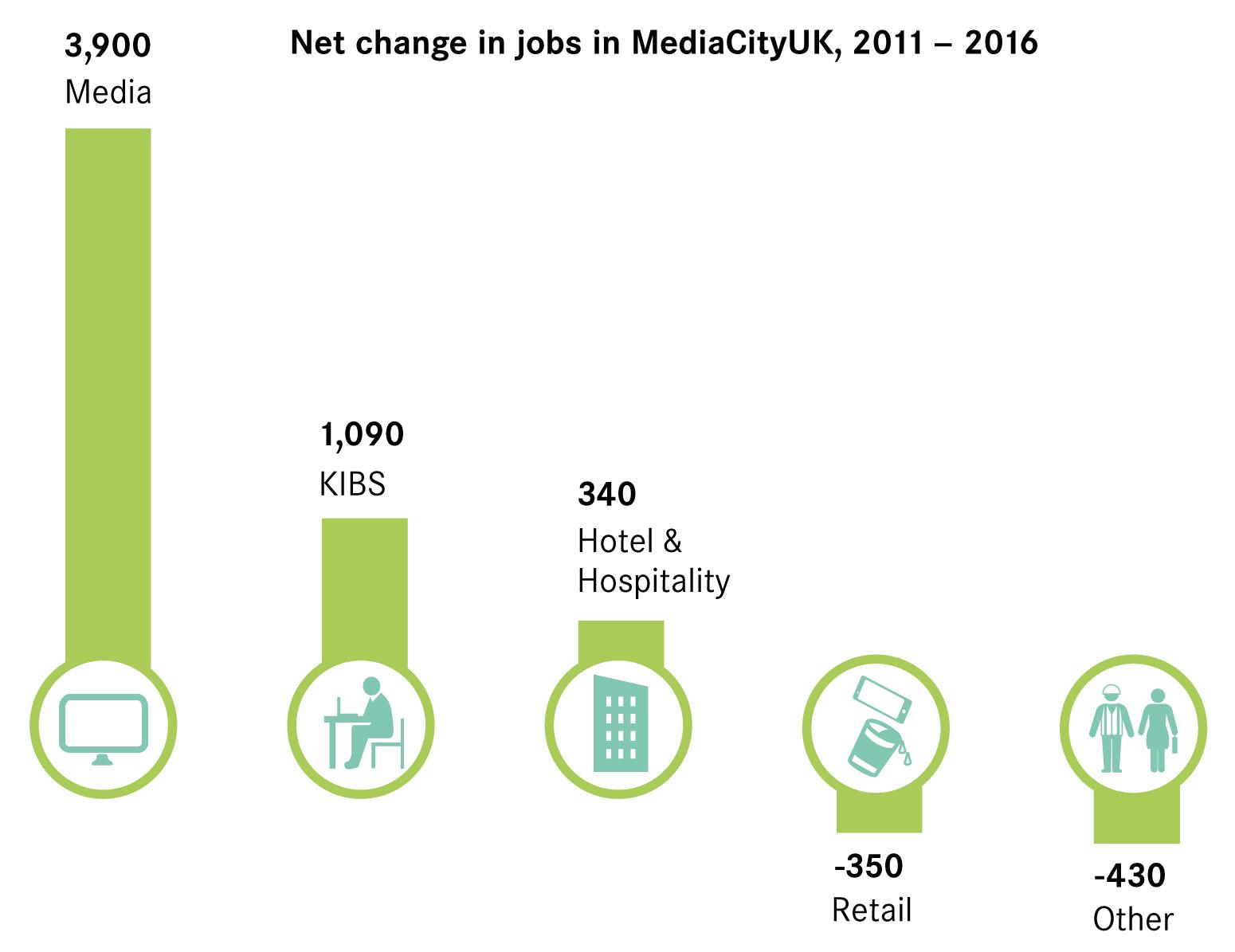 Figure 2 Sectoral Growth Of Jobs In Mediacityuk