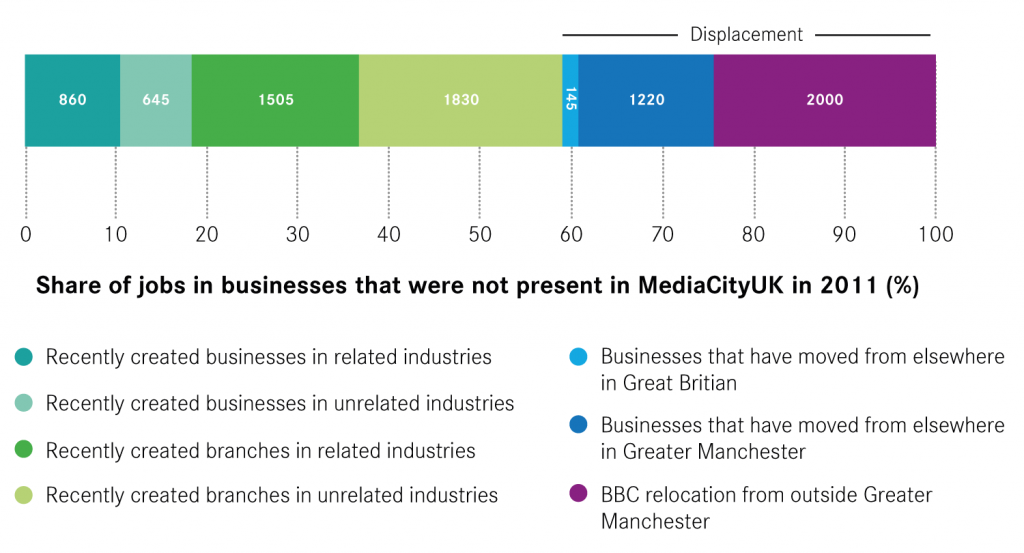 Figure 3: Breakdown of 'new' jobs in MediaCityUK in 2016 by origin of business