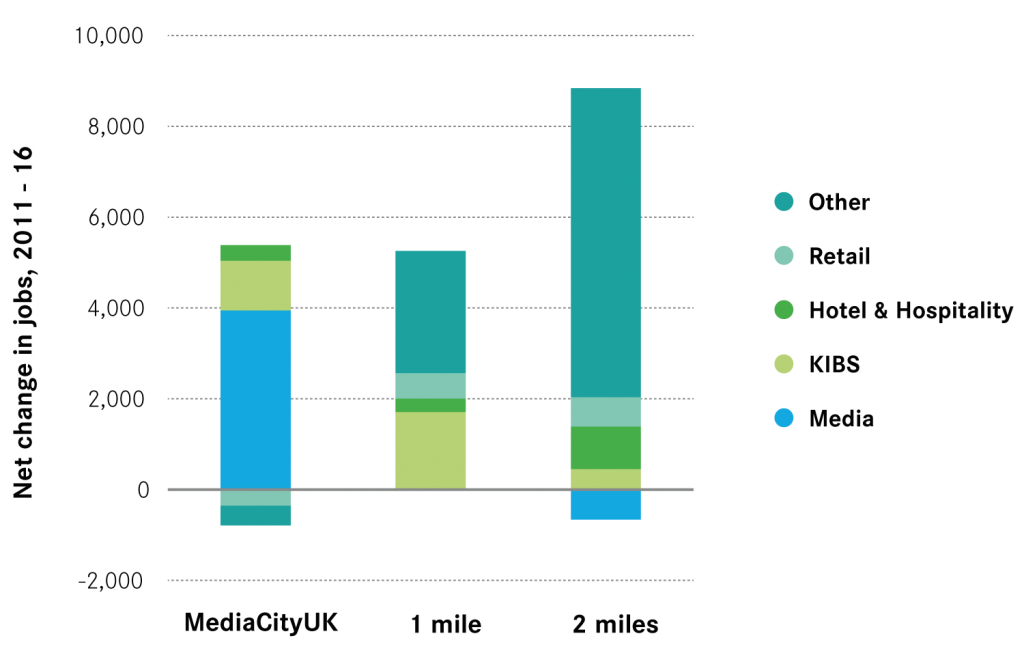 Change in jobs by industry group in and around MediaCityUK, 2011-16