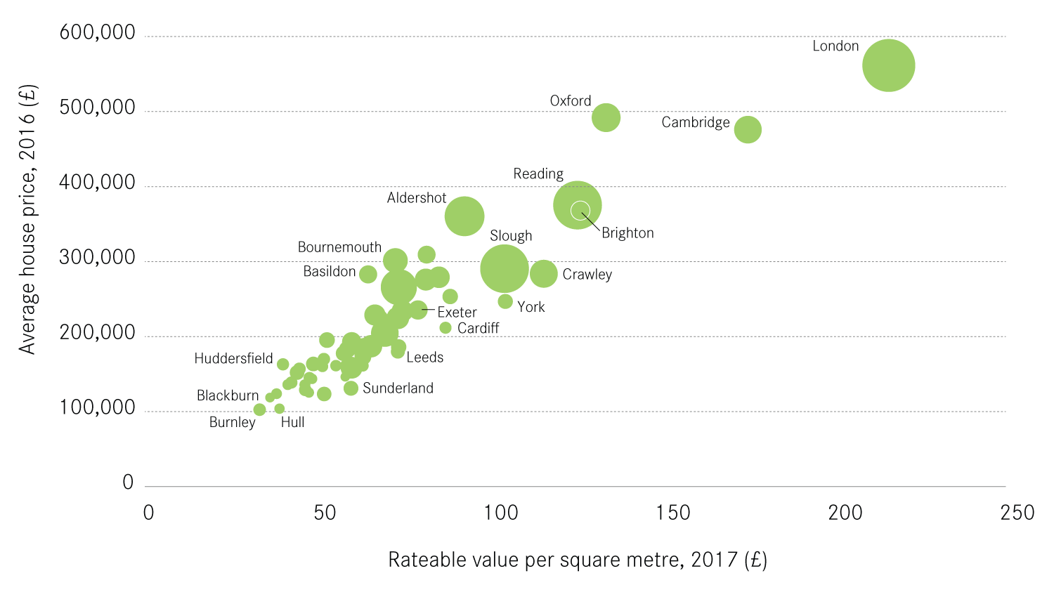 The relationship between house prices, cost of commercial space and productivity