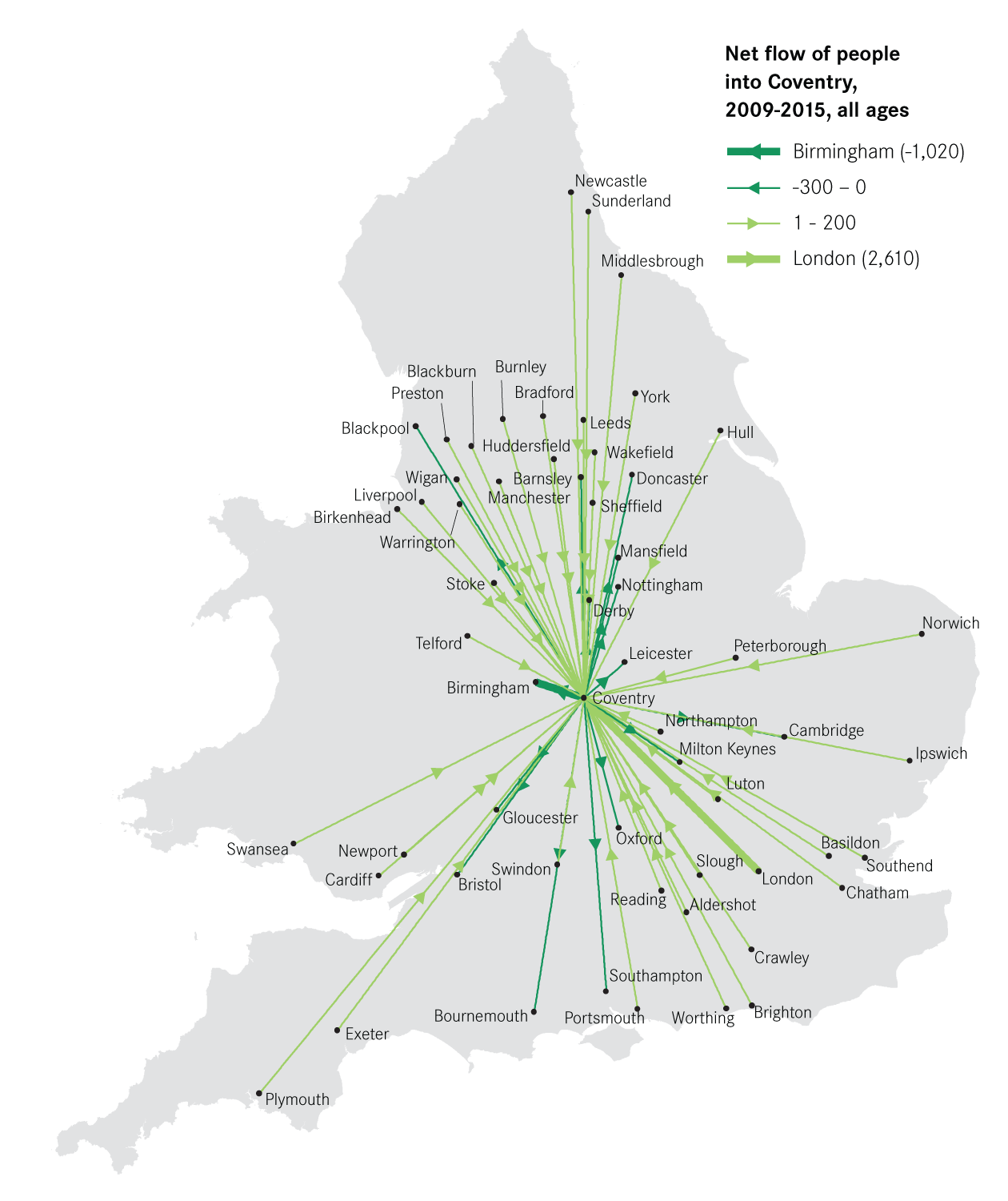 Figure-2-Net-flow-migration-to-Coventry,-2009-2015,-all-ages