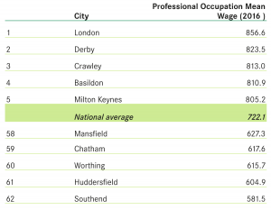 Professional Occupation mean wages - table