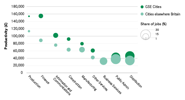 productivity and employment share of different cities