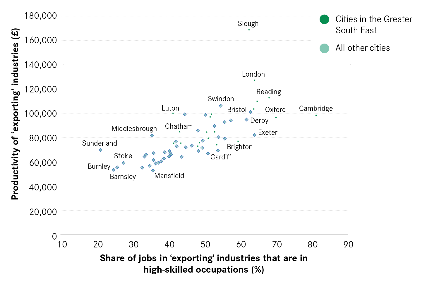 6: Productivity and high-skilled occupations in the exporting industries of cities, 2015