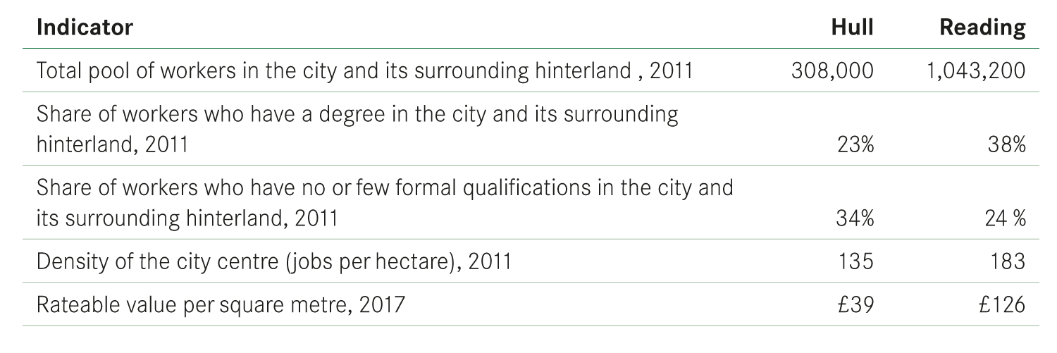 The benefits of Hull and Reading IndicatorHullReading Total pool of workers in the city and its surrounding hinterland , 2011308,0001,043,200 Share of workers who have a degree in the city and its surrounding hinterland, 201123%38% Share of workers who have no or few formal qualifications in the city and its surrounding hinterland, 201134%24 % Density of the city centre (jobs per hectare), 2011135183 Rateable value per square metre, 2017£39£126