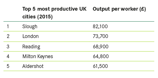 Top 5 most productive UK cities