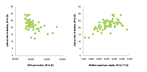 Figure 5 The Relationship Between Jobs At Risk Of Decline Productivity Per Worker Left And Welfare Spend Per Capita Right