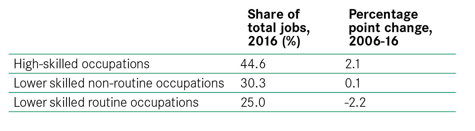 Figure 6 Job Composition 2016 And Change Over Time 2006 16