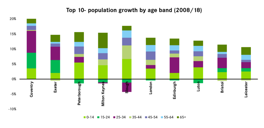 Top 10 UK population growth by age band 2018